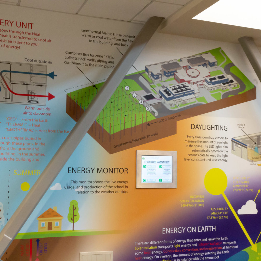 A detailed mural describes several of the energy saving features of the school.